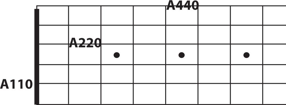 fretboard freedom 102 the guitar octave pattern pickin 39 lessons. Black Bedroom Furniture Sets. Home Design Ideas